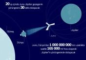 Juno'nun Jüpiter Yolculuğu
